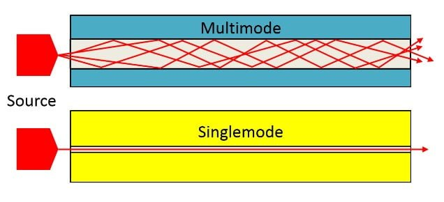 Sự khác nhau về các bước sóng truyền tính hiệu