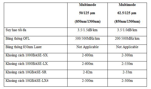 Thông số kỹ thuật của cáp quang Multimode