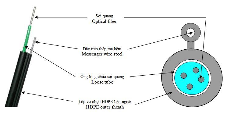 Cấu trúc cáp quang treo 4FO Singlemode Postef