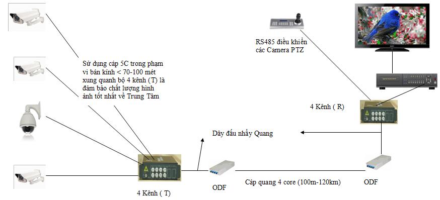 Hình 3: Camera Analog sử dụng cáp quang