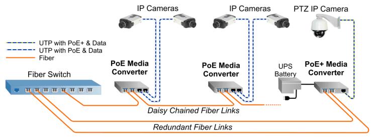 Hình 2: Mô hình Camera IP sử dụng đường truyền cáp quang