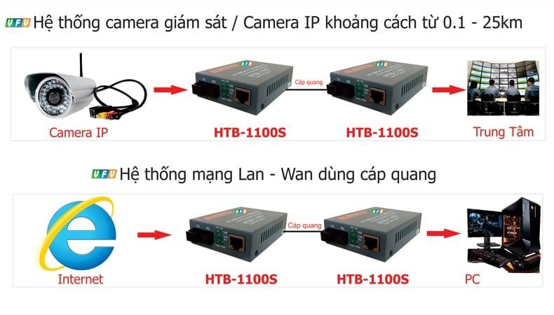 Hình 1: Mô hình sử dụng cáp quang cho hệ thống camera quan sát