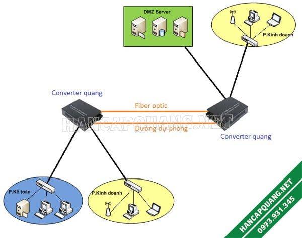 Dùng Converter quang điện 2 cổng quang để tạo thêm một đường Backup