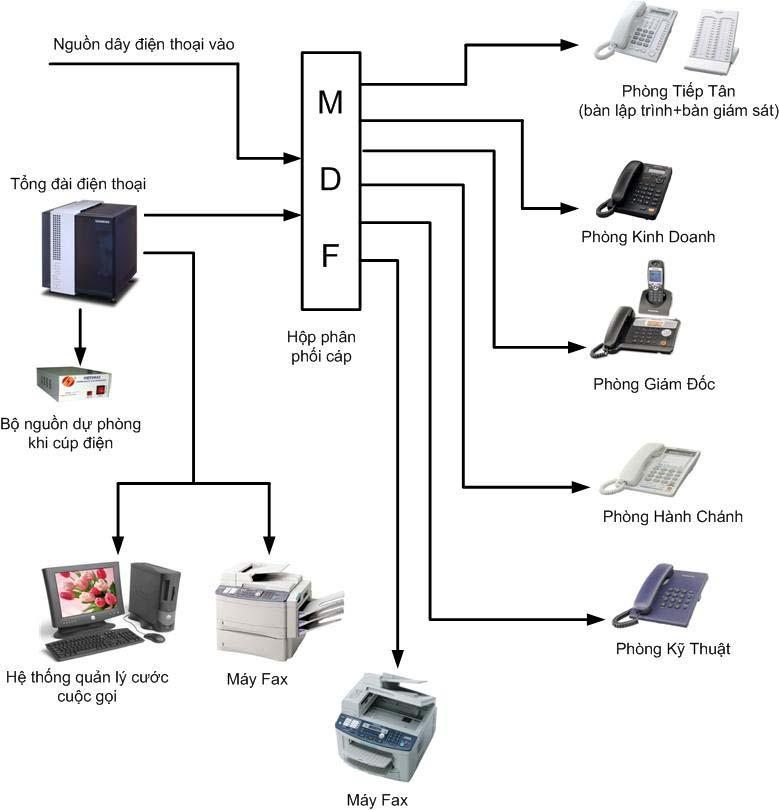 Hệ thống tổng đài điện thoại(PBX..)