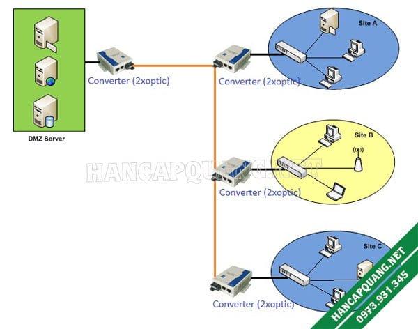 Mô hình mạng lan cáp quang