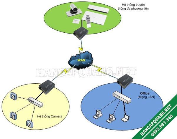 Sử dụng Converter quang điện trong hệ thống truyền thông đa phương tiện