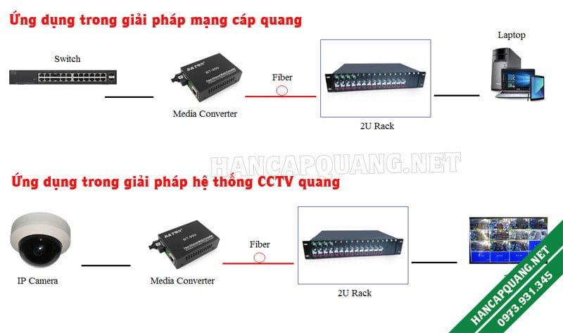 Mô hình ứng dụng bộ Media converter quang 2 sợi ZC-1000M