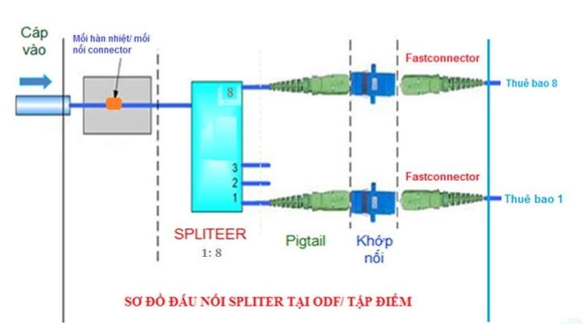 Sơ đồ đấu nối Spliter tại ODF (Tập điểm)