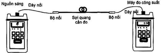 Hình 1.2 - Thiết lập đo suy hao sợi quang