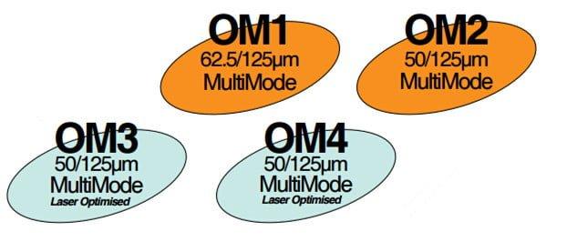 Đường kính các loại các quang Multimode