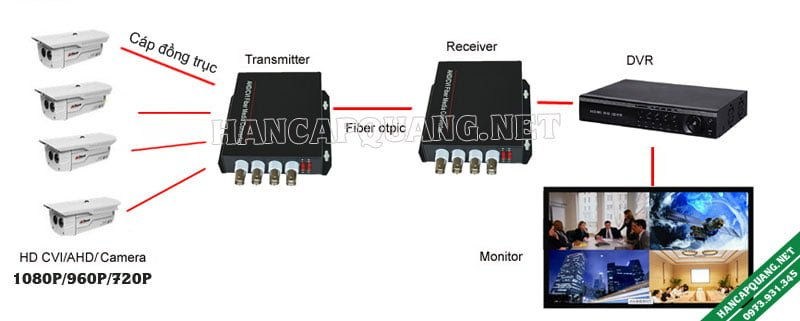 Mô hình kết nối camera analog sử dụng bộ chuyển đổi video quang