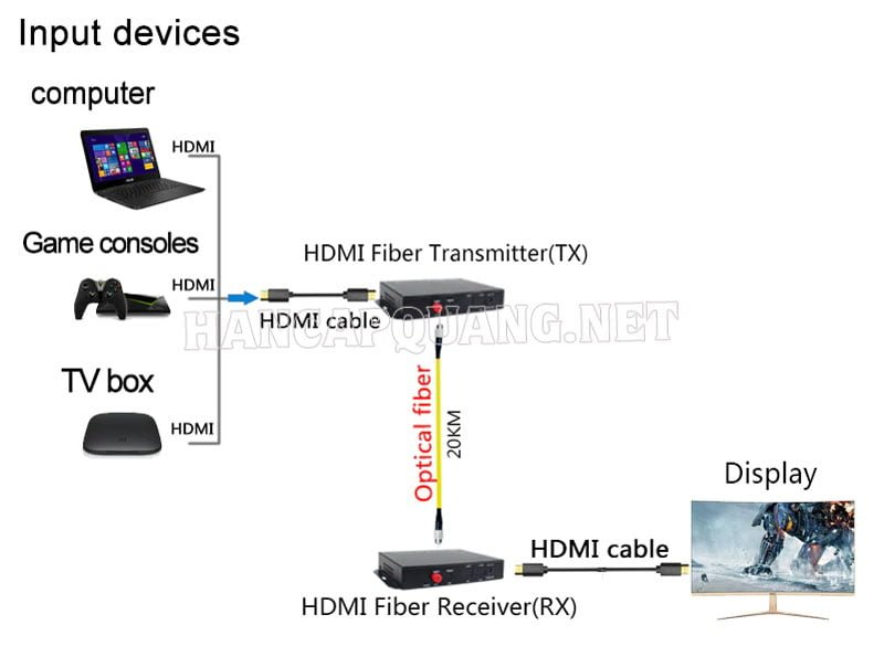 Sơ đồ đấu nối bộ kéo dài HDMI qua cáp quang