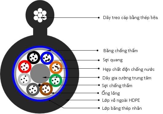 Cáp quang F8 kim loại (TKL)