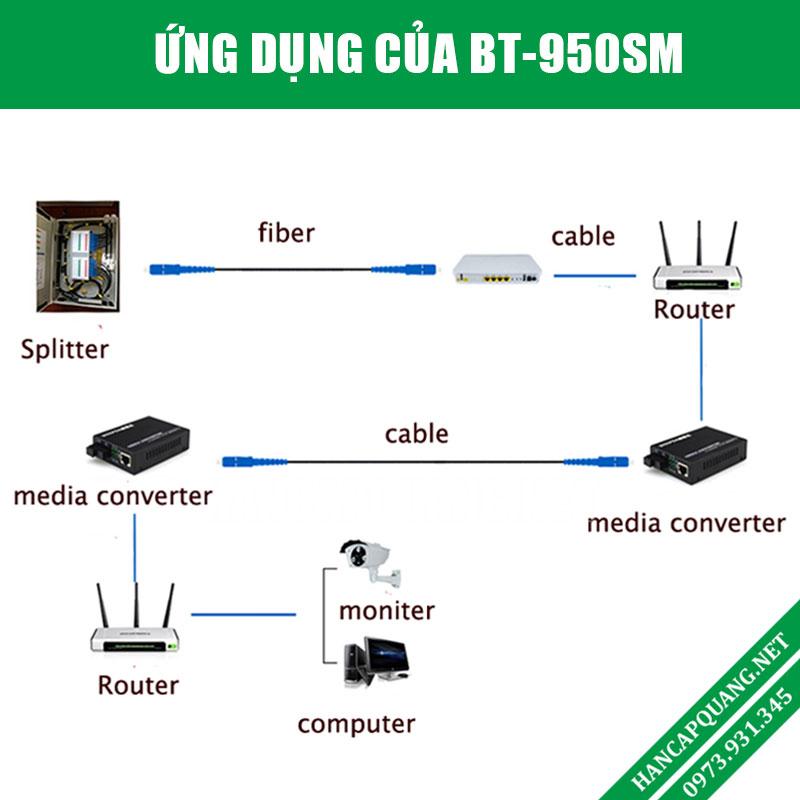 Ứng dụng bộ Media converter quang BT-950SM-25A /B trong mạng Lan