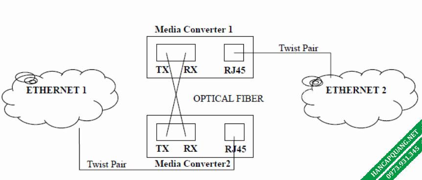 Sơ đồ đấu nối converter quang 2 sợi BTON