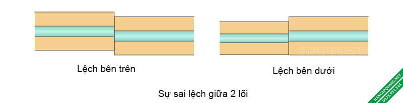Hình 2: Hai trường hợp tình huống sai lệch gây suy hao chèn