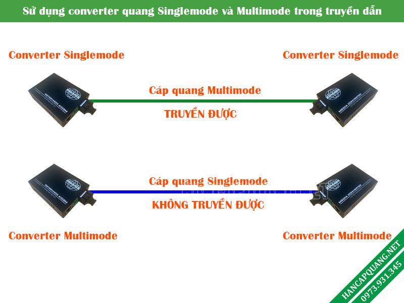 5 điểm cần lưu ý khi mua converter quang điện