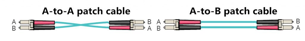 Hình 5: Hai loại cáp bản vá song công.