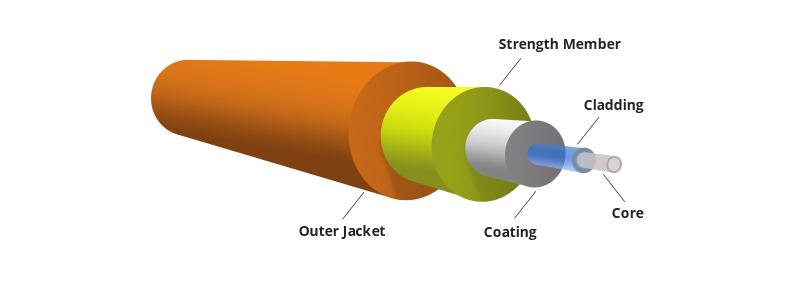 Hình 1: Cấu trúc sợi quang