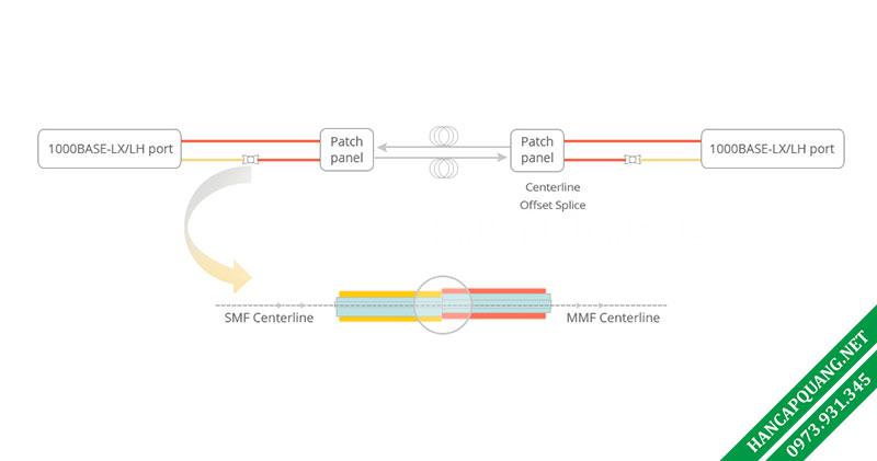 Hình 4: Cáp điều chỉnh chế độ để chuyển đổi MMF-to-SMF
