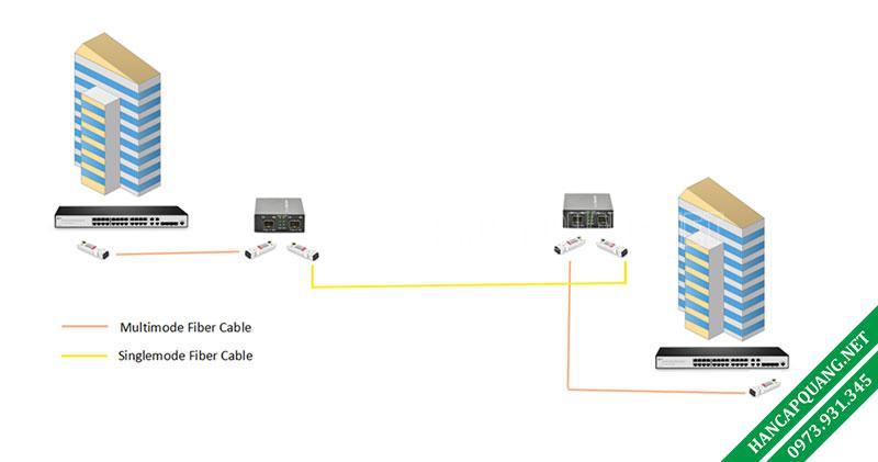 Hình 2: Bộ chuyển đổi phương tiện quang sang sợi quang để chuyển đổi MMF-sang-SMF