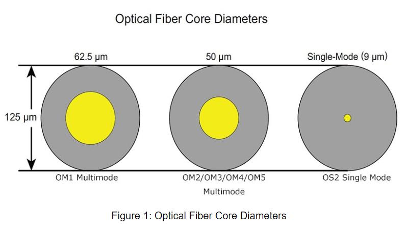 Đường kính lõi sợi quang đa mode và đơn mode