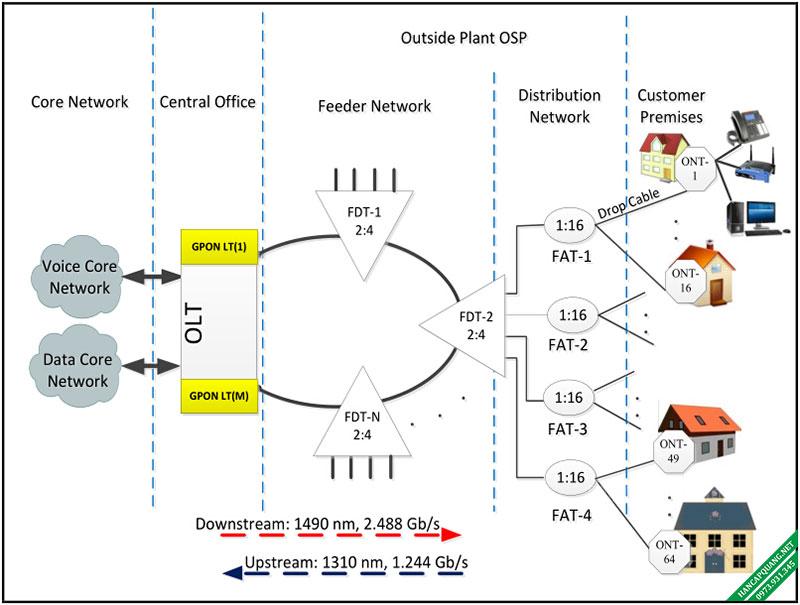 Kiến trúc của mạng GPON FTTH
