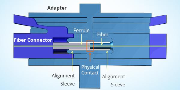 Hình 2: Nguyên lý làm việc của đầu nối sợi quang