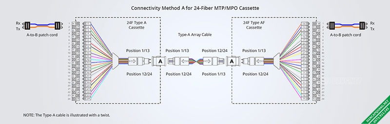 Hình 9: Phương pháp kết nối A dành cho Cassette MTP / MPO 24 sợi quang.