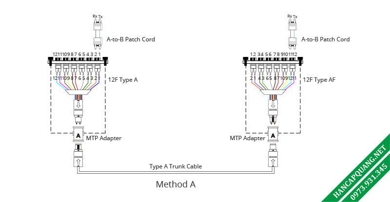 Hình 6: Phương thức kết nối A.