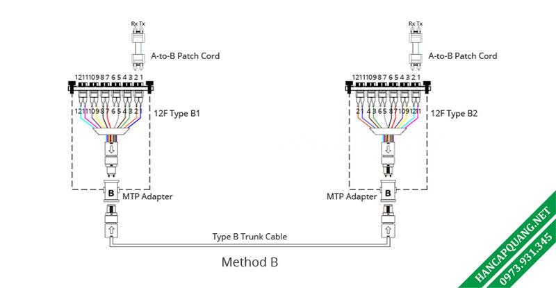 Hình 7: Phương thức kết nối B.