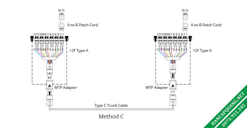 Hình 8: Phương thức kết nối C.