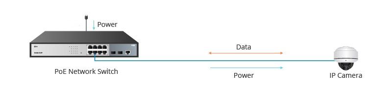 Làm thế nào để chọn Switch PoE, PoE+ và PoE++?