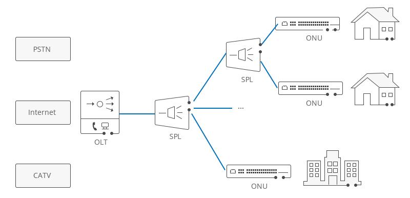 Khái niệm và ưu nhược điểm của mạng PON, OLT, ONU, ONT và ODN