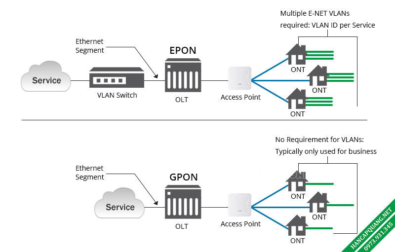 Hình 3: Kiến trúc QOS của EPON và GPON