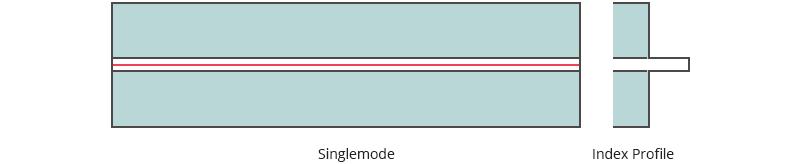 Hình 2: Sợi quang đơn mode