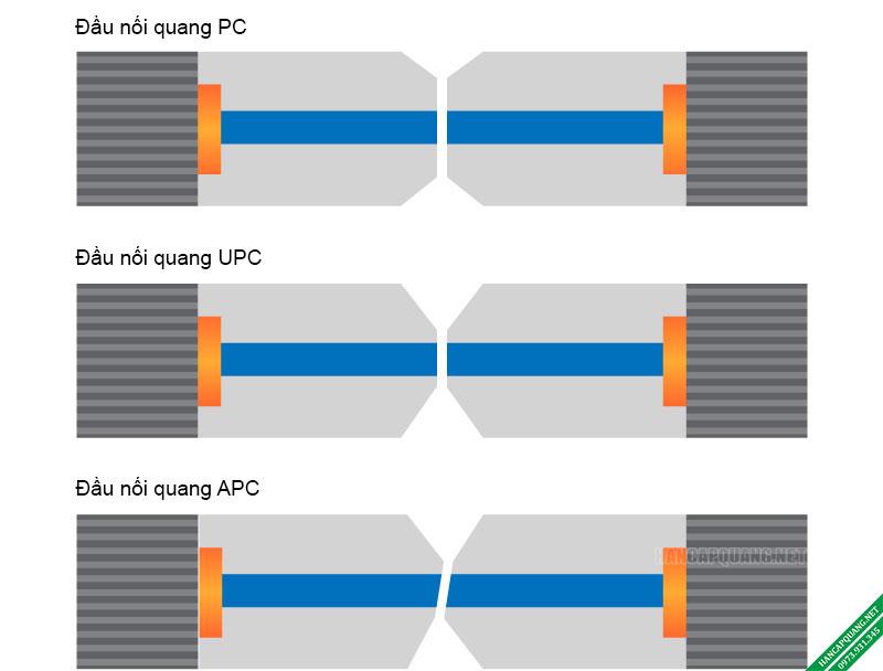 Hình 3: Mối liên hệ giữa lõi quang của PC so với UPC và APC