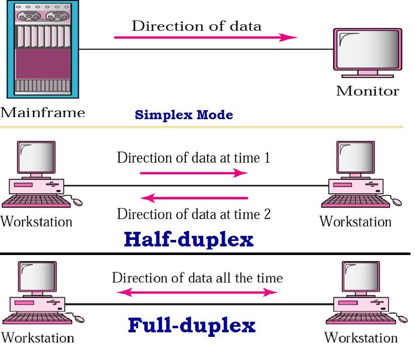 Khái niệm fullduplex và halfduplex trên converter quang
