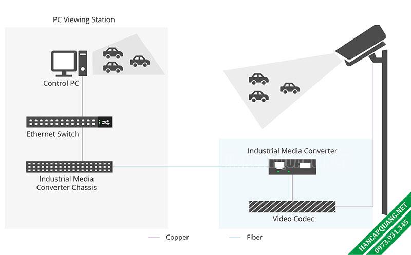 Hình 3: Ứng dụng chuyển đổi quang công nghiệp trong điều khiển lưu lượng