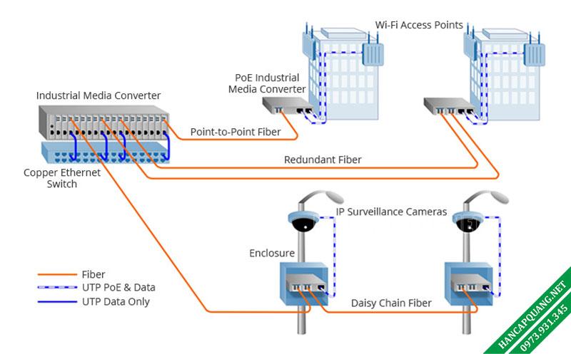 Hình 4: Ứng dụng Bộ chuyển đổi quang Công nghiệp trong hệ thống camera Giám sát