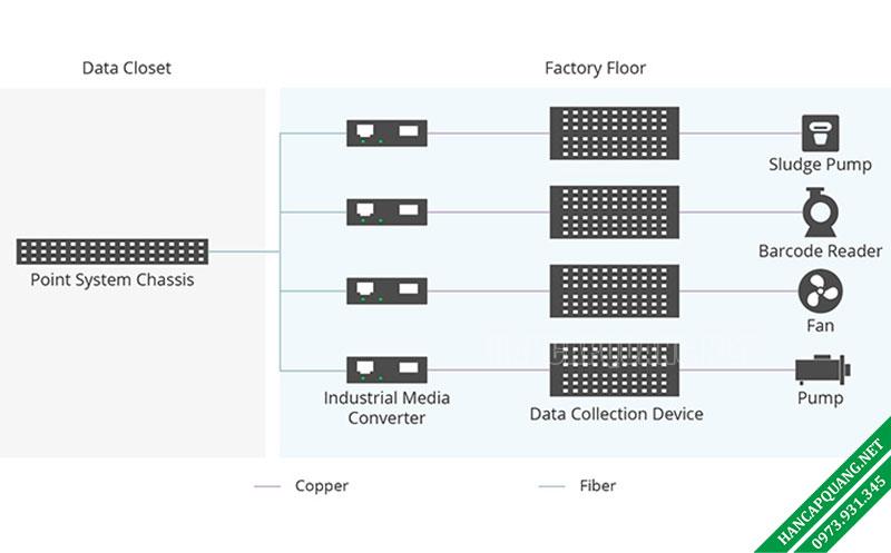 Hình 1: Ứng dụng Bộ chuyển đổi quang Công nghiệp trong Sản xuất