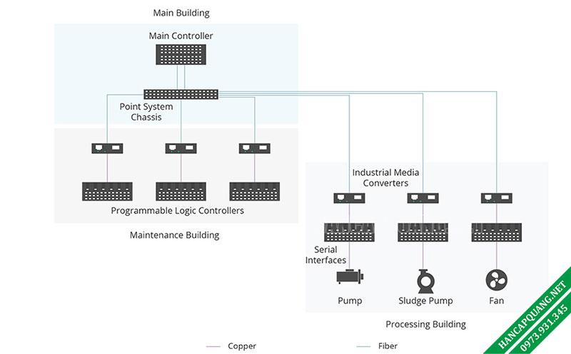 Hình 2: Ứng dụng bộ chuyển đổi quang công nghiệp trong xử lý nước thải