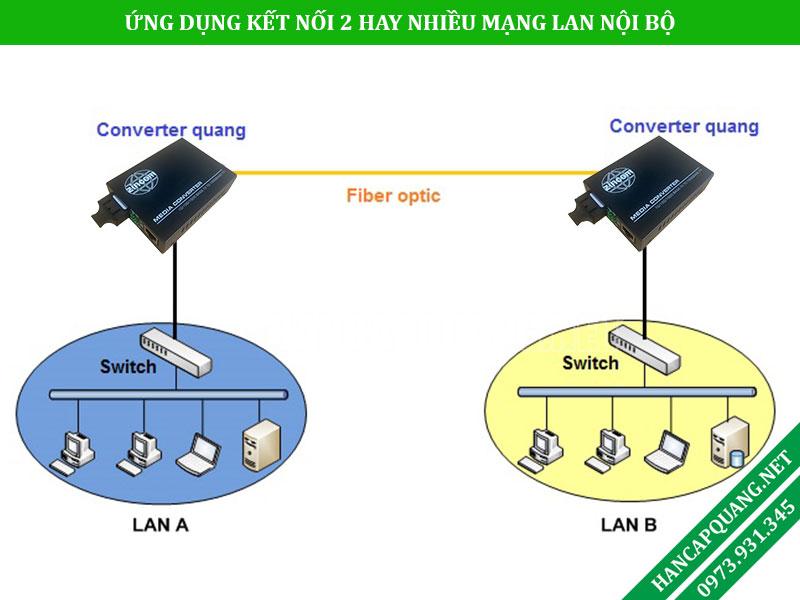 Converter quang điện dùng trong kết nối hệ thống mạng LAN