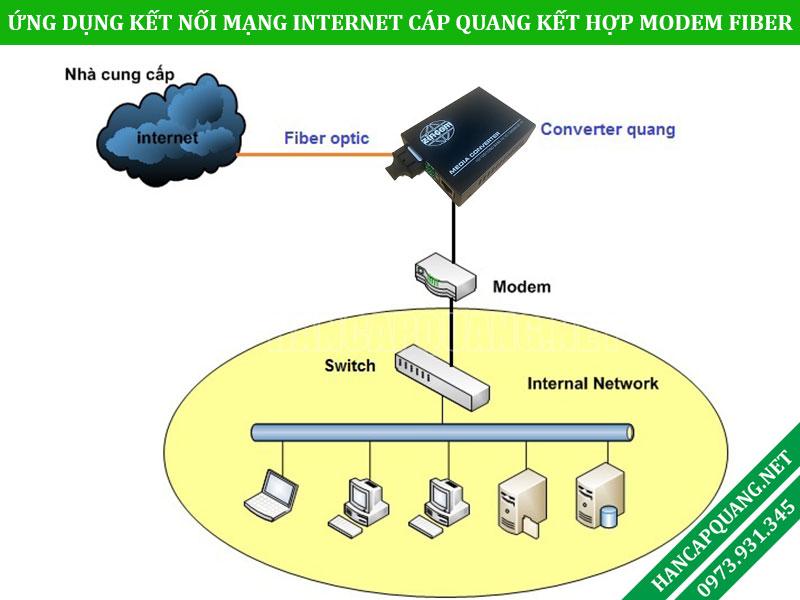 Converter quang điện dùng trong kết nối hệ thống mạng Internet cáp quang