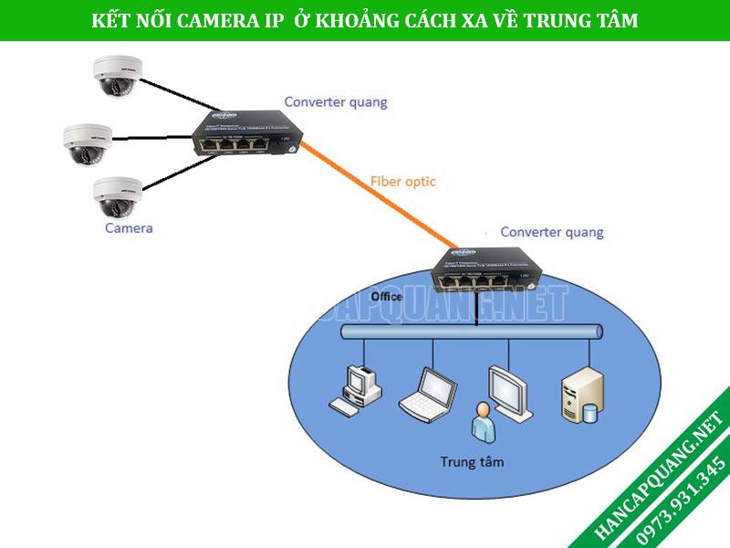 Ứng dụng truyền tín hiệu hình ảnh của Camera IP